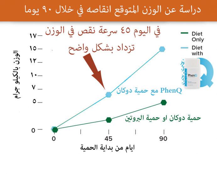حمية دوكان مع PhenQ